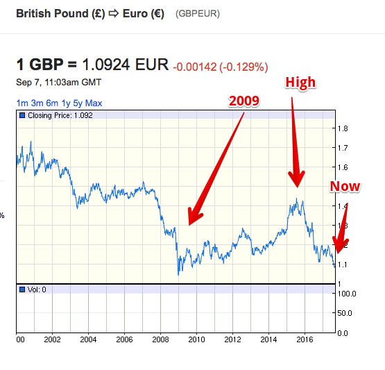 British Pound: CURRENCY:GBP quotes & news – Google Finance 2017-09-07 13-04-10.png